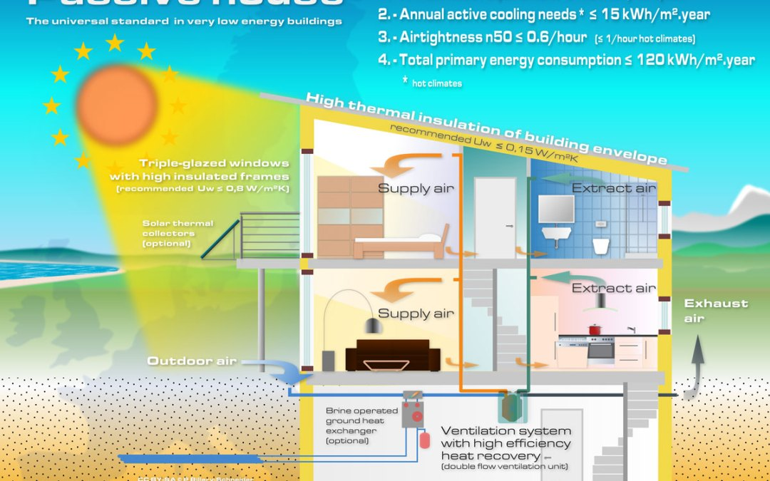 Passive House Design in a Canadian Climate