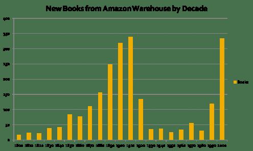 Public domain kontra ophavsretsbeskyttet fiktion på Amazon