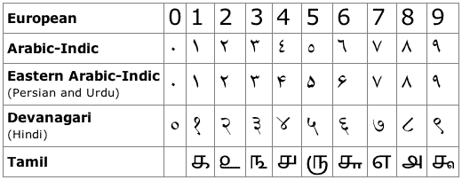 This chart shows the changes in numerals from Hindu India, to the Islamic world, and then to Europe.