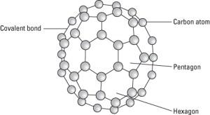 A diagram of a buckyball.