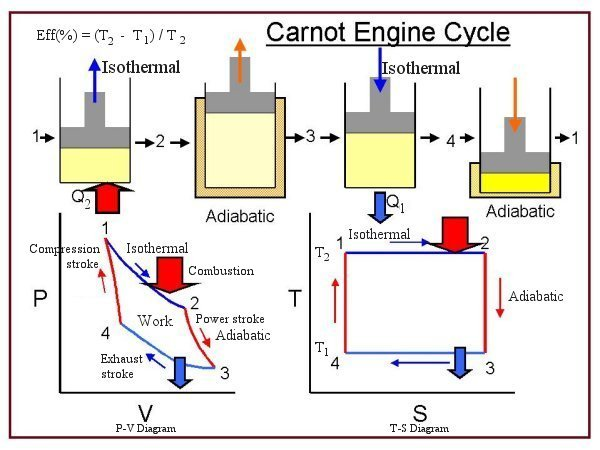 A diagram of the Carnot cycle.