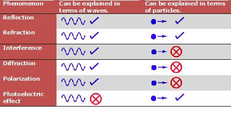 A chart that explores the wave-particle duality of light and other electromagnetic radiation.