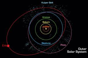 A diagram showing the location of Eris in our solar system.