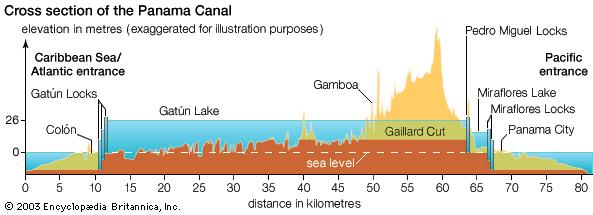 panama-canal-cross-section