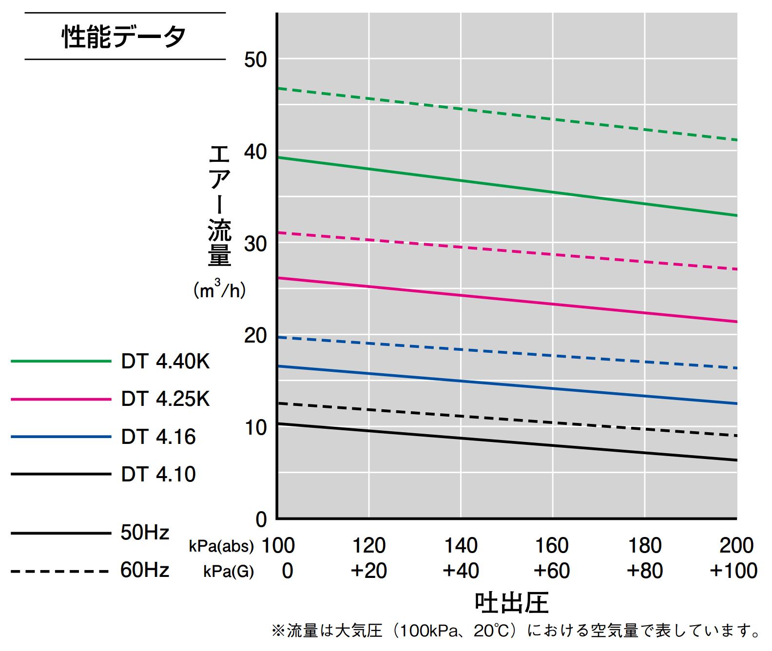 ロータリーベーン式オイルフリーコンプレッサー
