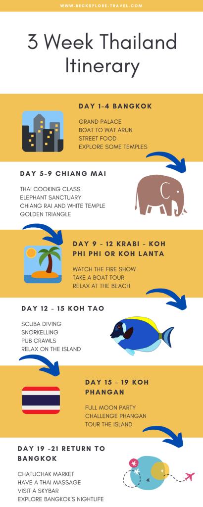 3 week Thailand itinerary #SouthEastAsia