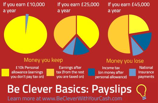 Understand Your Payslip