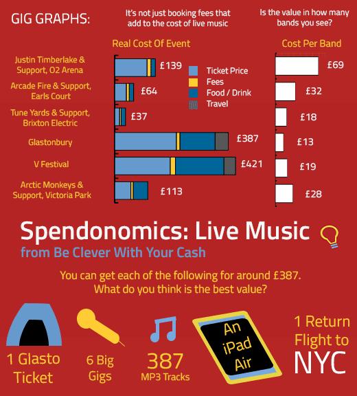 Spendonomics: Live Music
