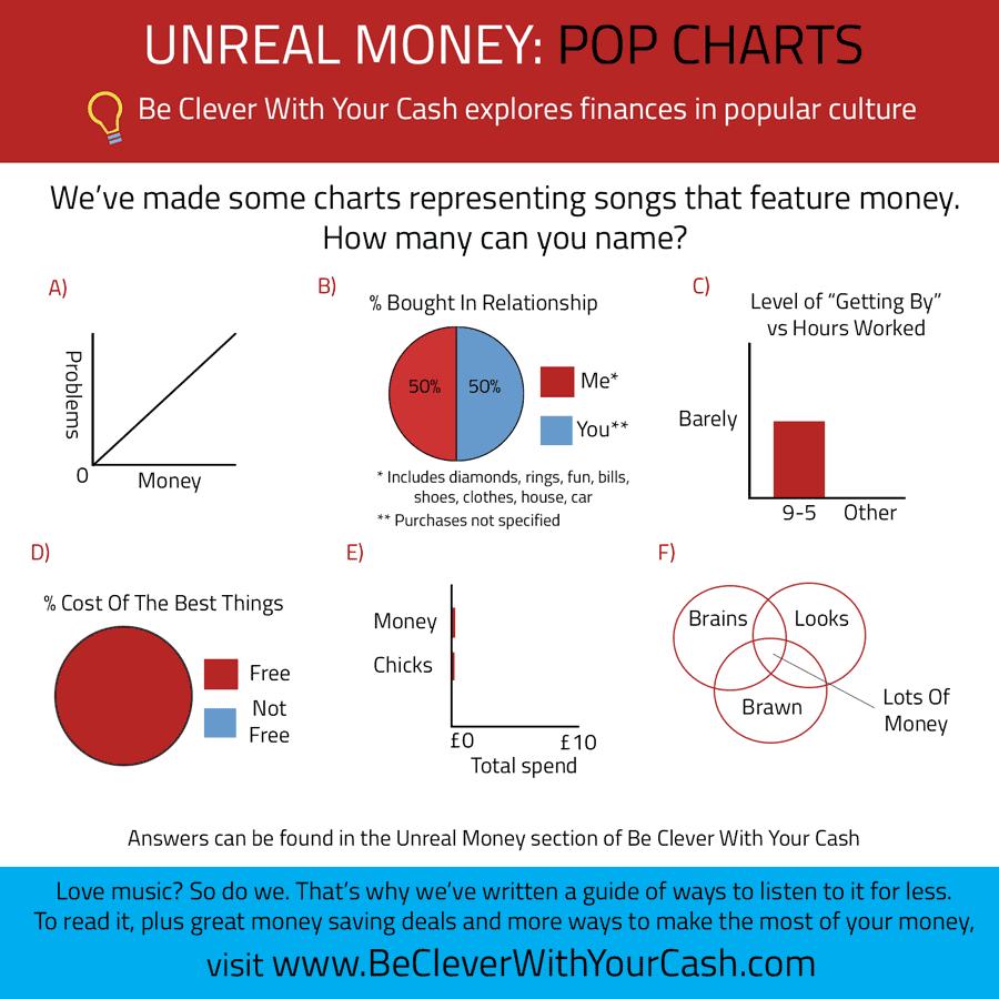 Pop Charts infographic
