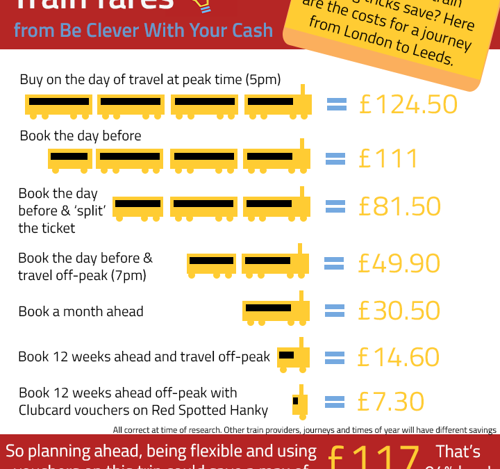 Spendonomics: Train Fares