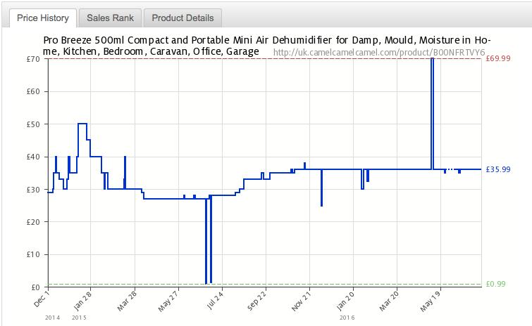 CamelCamelCamel price comparison
