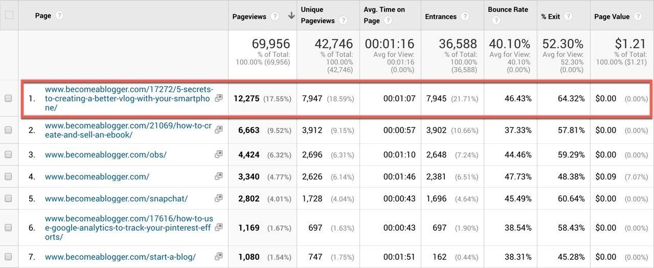 Google Analytics Top Content