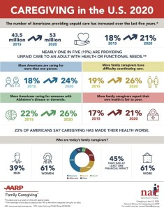 Statistics related to the number and types of caregivers in the United States in 2020