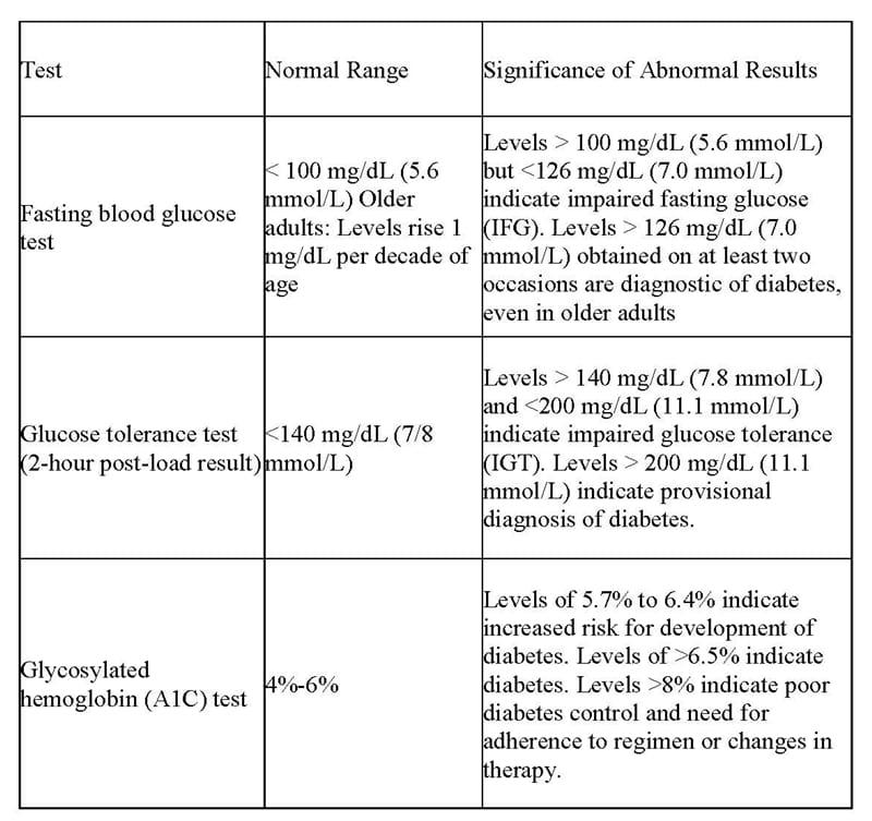 Glucose values