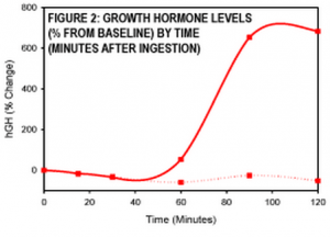 SeroVital-HGH-Natural-supplement-120-minutes-results-reviews-dr-oz-ingredients-how-it-works-does-it-really-work-graph-becoming-alpha-male