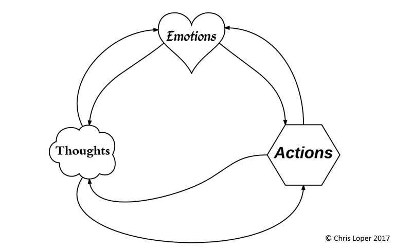 The Feedback Loop That Controls Your Life … And How To Master It