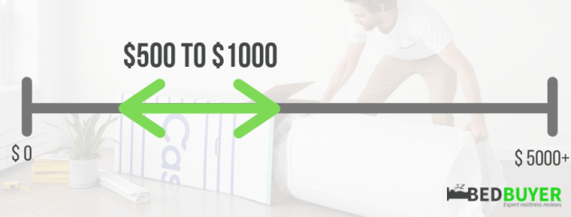 how much should I spend on a mattress?