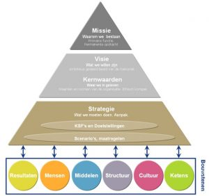 005_strategie_piramide