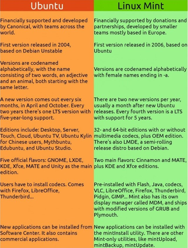 mint-ubuntu-differences-overview-791x1024