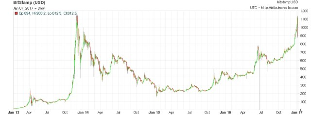 bitcoin_curernt_exchange_rate_history