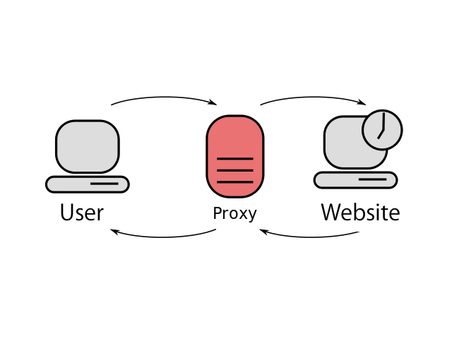 proxy-overview