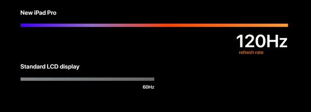120 Hz vs 60 Hz