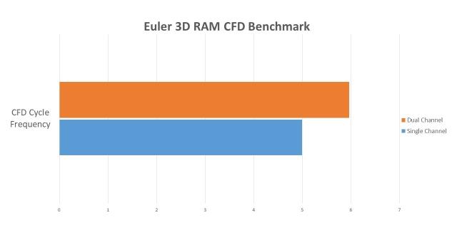Single vs dual channel ddr3 benchmark