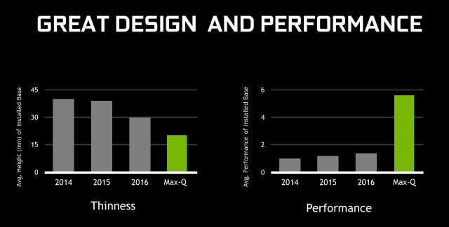 NVIDIA Max-Q: Thinness vs Performance