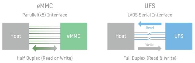 eMMC-UFS