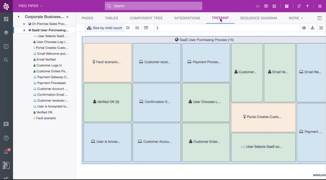 3 ardoq best microsoft visio alternatives - Visio Similar