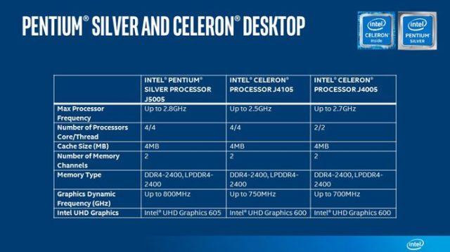 Pentium Silver and Celeron