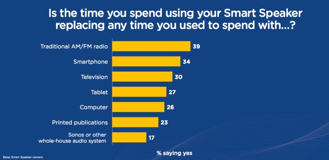 smart assistant vs other devices