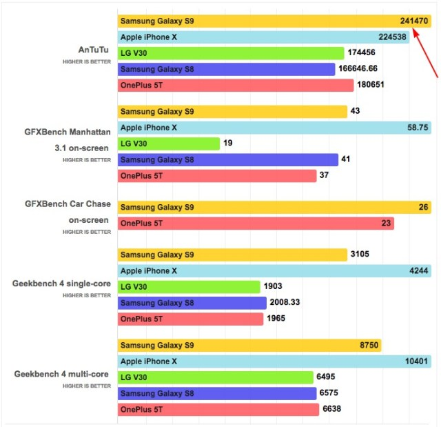 benchmark chart samsung galaxy s9