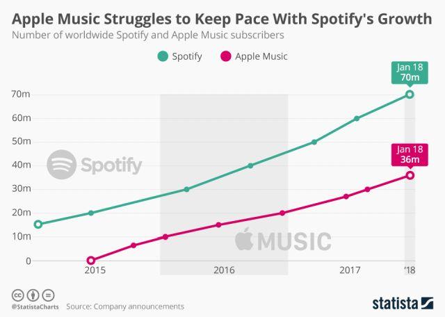 Spotify vs Apple Music