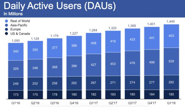 facebook userbase daily