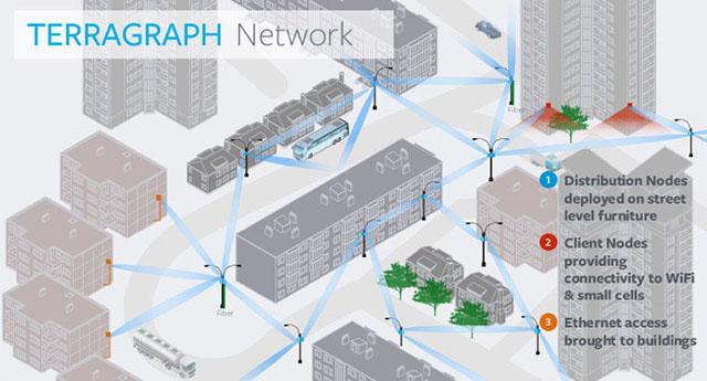 Facebook Terragraph network