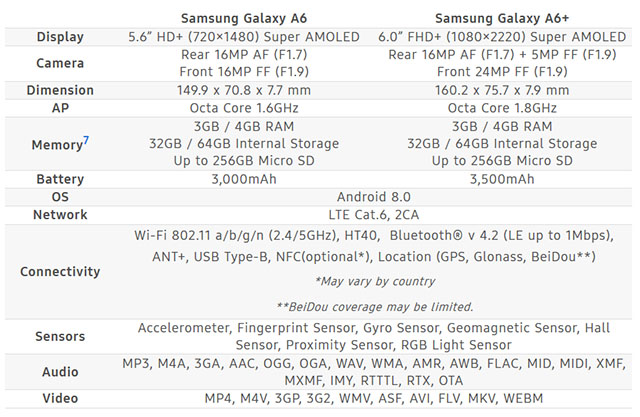 Samsung Galaxy A6 specifications