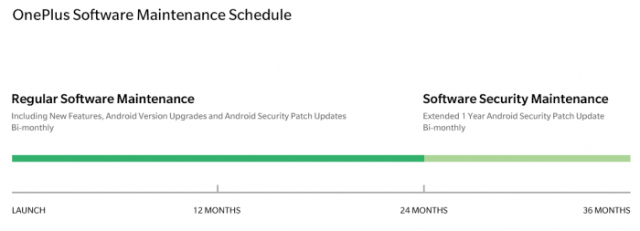 oneplus software update schedule
