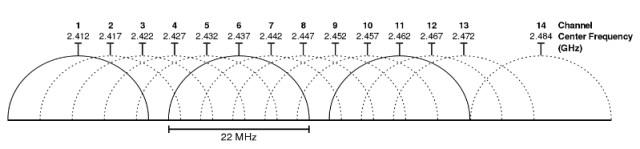 2.4 GHz network