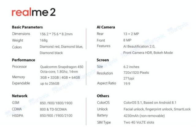 Realme 2 Specifications Leaked Ahead of Launch