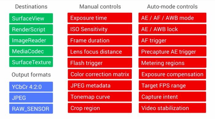 Camera2 API-элементы управления