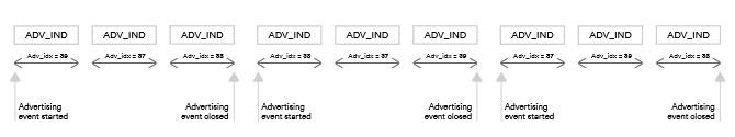 Индексирование рандомизированного рекламного канала 2