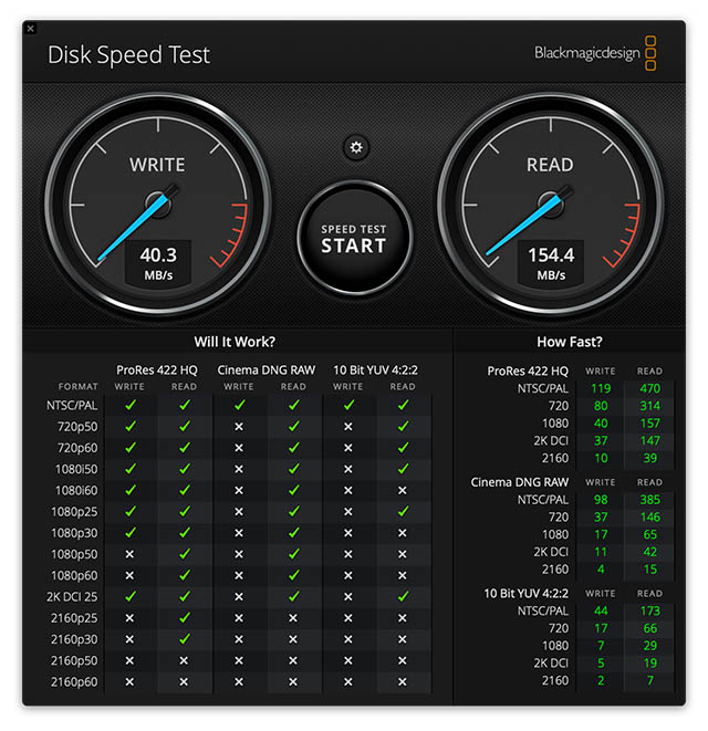sandisk ultra dual drive go speed tests