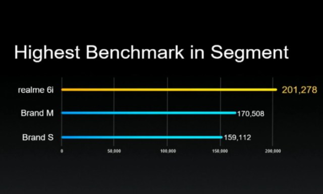realme 6i - MediaTek Helio G80 antutu benchmark score