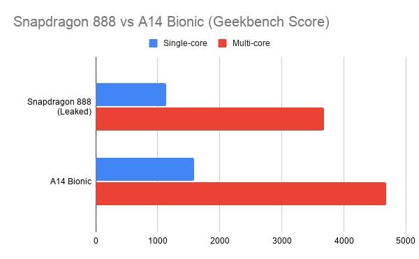 Snapdragon 888 против A14 Bionic