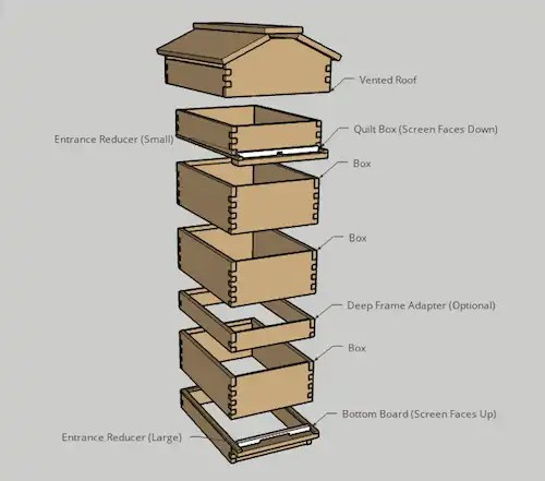 Assemble Beecentric Hive Components Diagram
