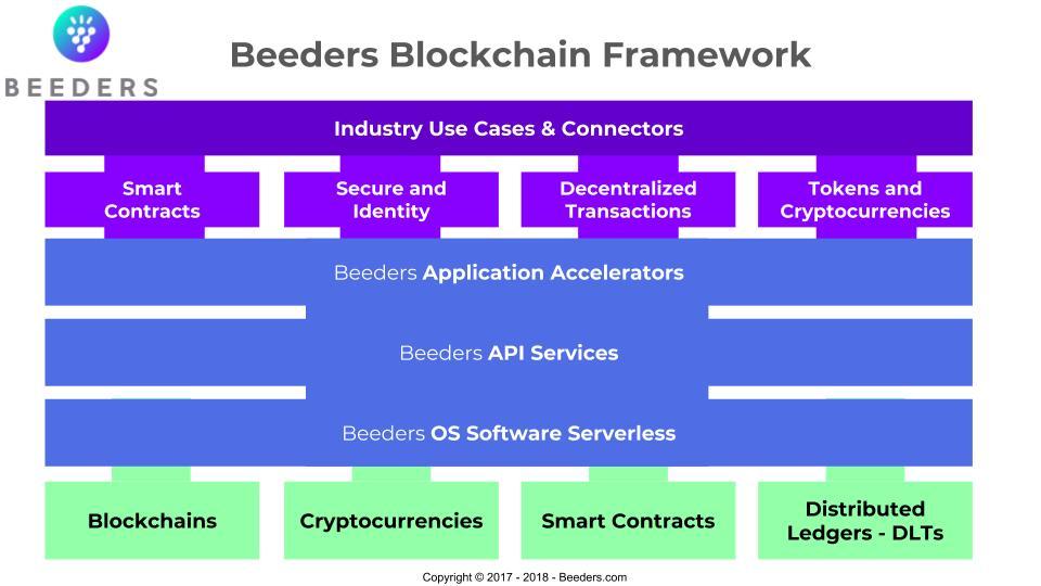 Beeders Blockchain Framework 1