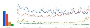 google trends food farm gmo antibiotic hormone animal welfare
