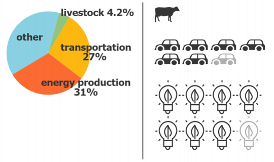 Comparison of greenhouse gas emissions between industries in the U.S. - Mitloehner