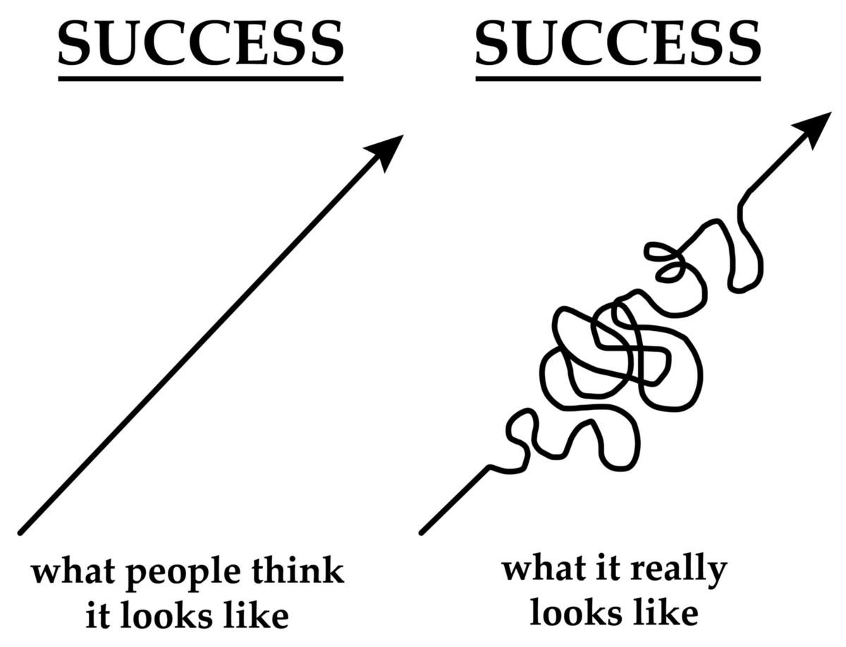 Consistency and Progress aren't straight lines – Beef Runner